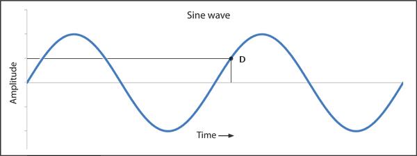 sine-point